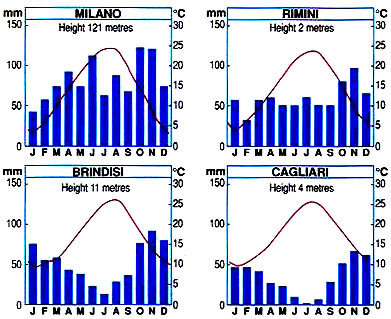KLB School Geography: Italy - Climate